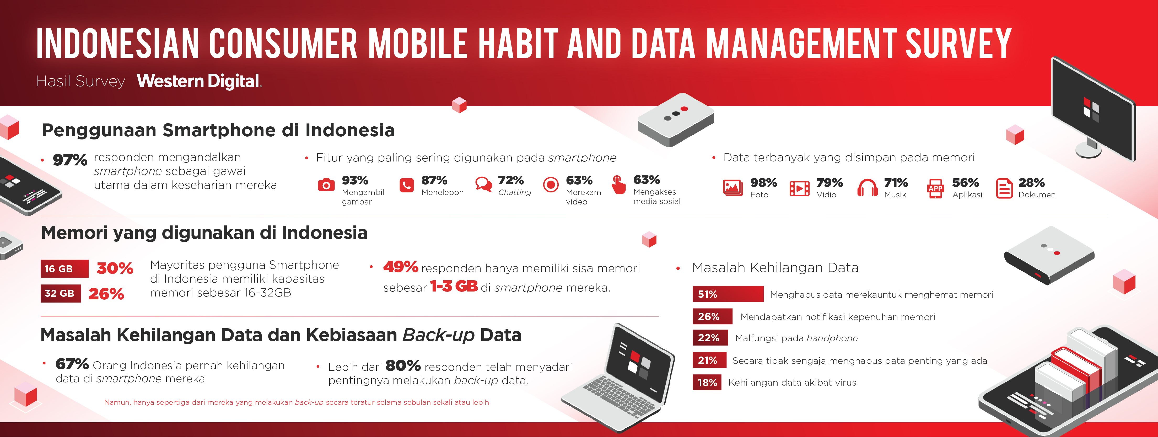 Hasil Survey Western Digital